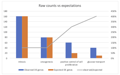 gene ontology analysis: the need to compare raw counts with expected values
