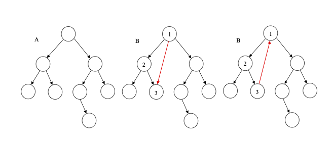 difference between a tree, directed acyclic graph and genera graph